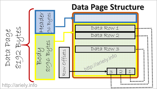 SQL Server Page Data Structure