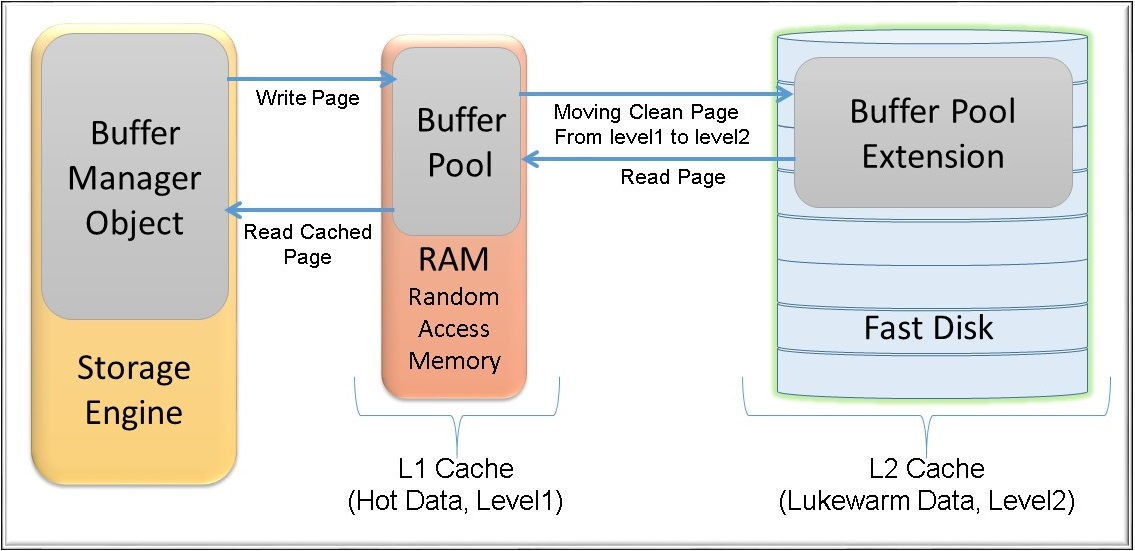 Buffer Pool Extension - Ariely Ronen